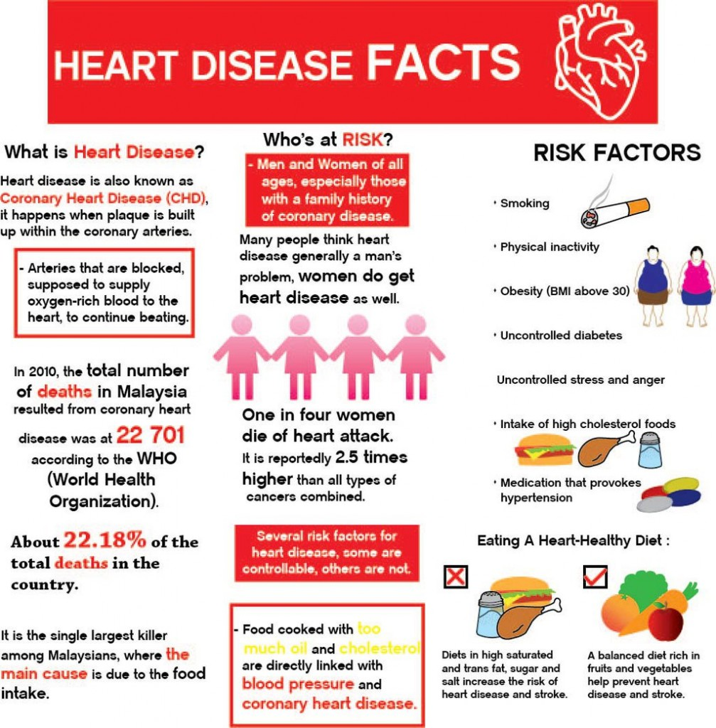 Information on cardiovascular disease