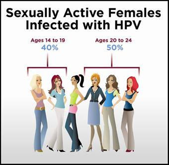 sexually active women
