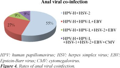 HSV and HPV coinfection